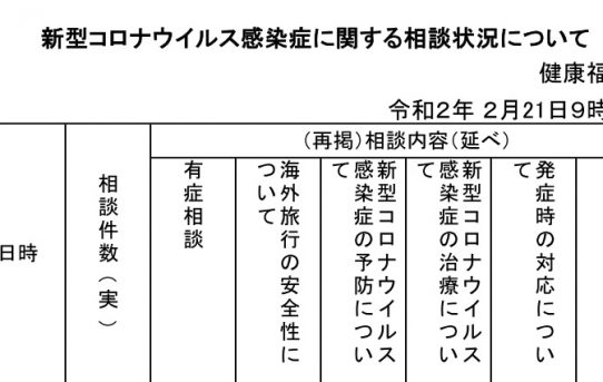 【新型コロナ】長野県HP「新型コロナウィルス対策について」<データグラフ化>