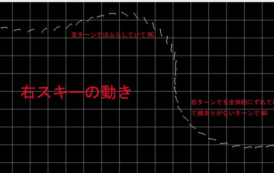 【SKI2021】外出自粛でSKI-RTKモニター作り<ターン中の横滑り角見える>